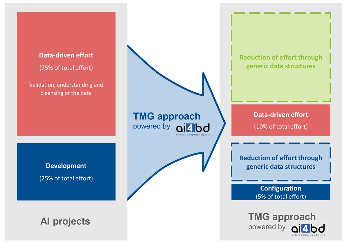 KI-Project-TMG-Approache-Structure