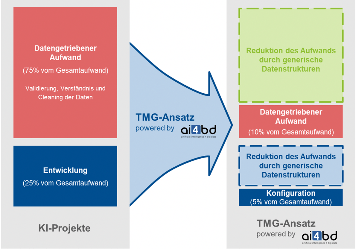 KI-Projekte-TMG-Ansatz-Struktur
